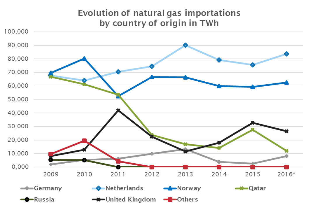 evolution_of_natural_gas_importations_in