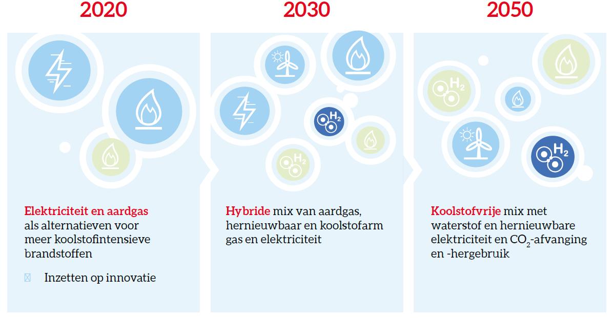 In fases naar een betaalbare en koolstofarme energiemix